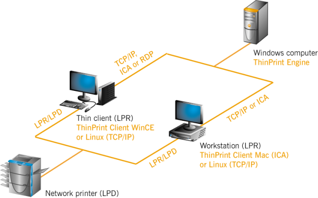 Thinprint 110 Documentation
